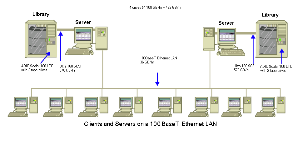 architecture diagram: clients and servers on a 100 baset ethernet lan