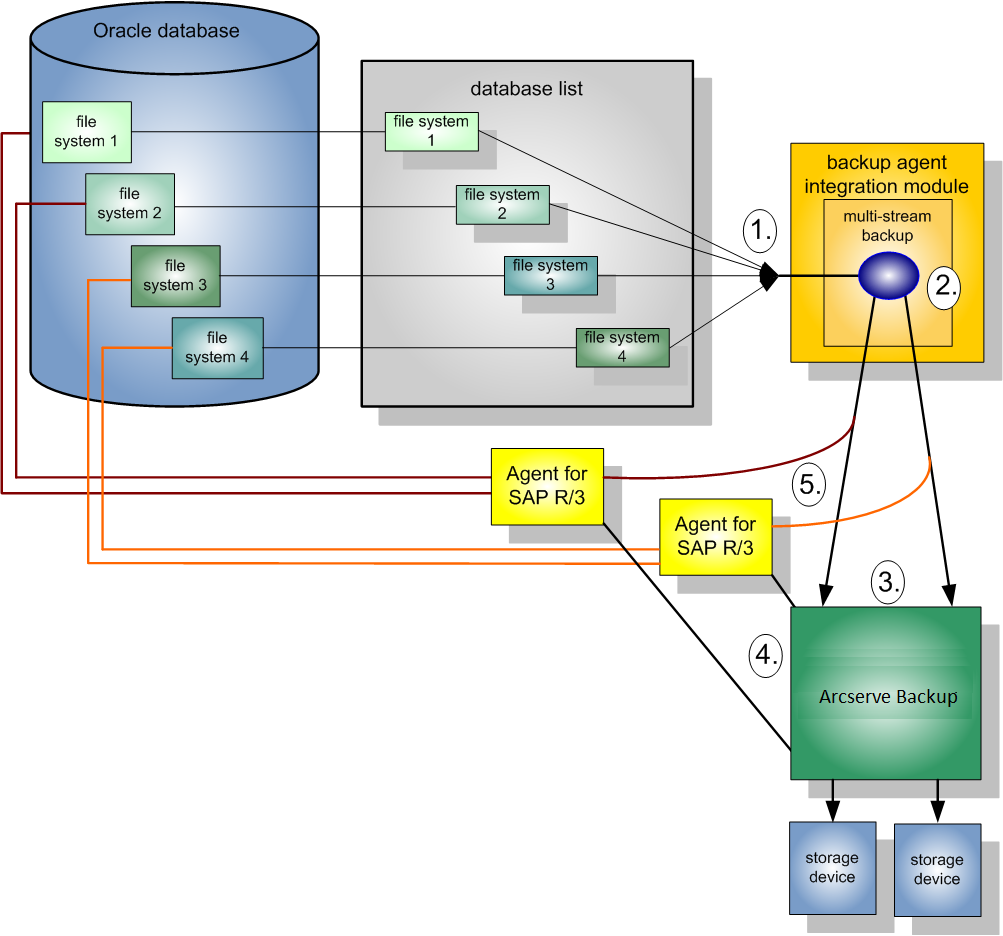 the following diagram illustrates data on four file systems being backed up  to two storage devices: