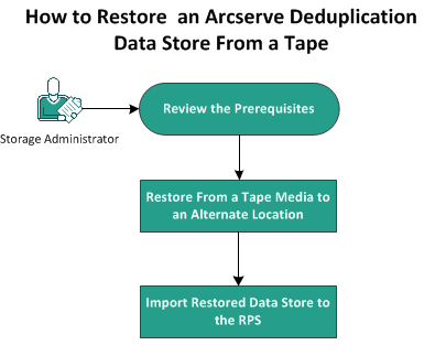 Arcserve® Unified Data Protection 5 0