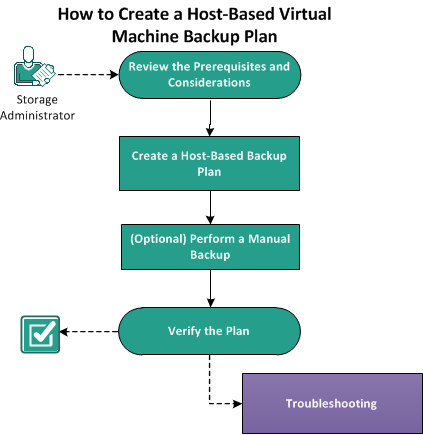 How to Create a Host-Based Virtual Machine Backup Plan