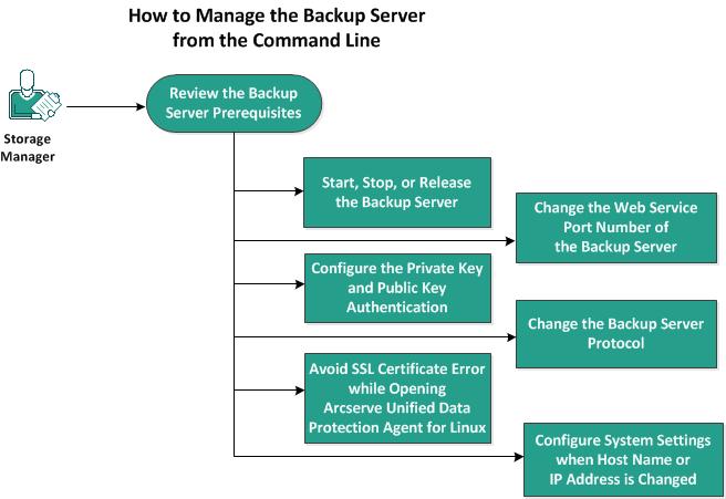 arcserve udp agent for linux user guide 6 0 rh documentation arcserve com linux user guide beginners linux user guide